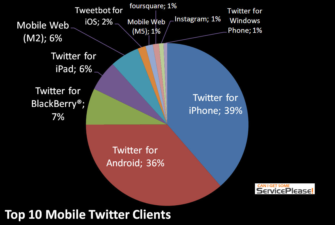 Top Twitter Mobile Apps